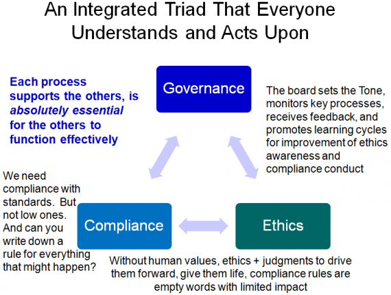 Integrated triad