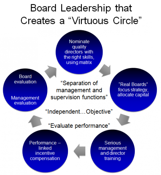 Board Leadership Virtuous Circle